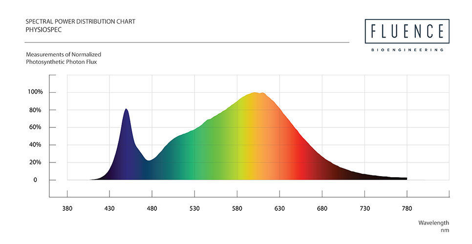 Spectrum LED Grow Lights.png