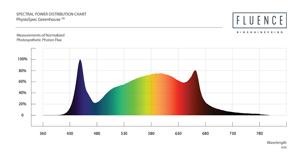 white spectrum led grow lights.png