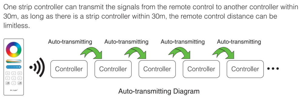 Смарт контроллеры с ПДУ для светодиодной ленты: 1Зонаосвещения - Умное светодиодное освещение Mi-Light: Светильники, Смарт прожекторы, Лампы, Контроллеры и пульты -